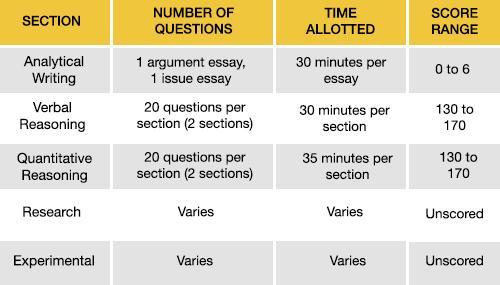 gre考试流程