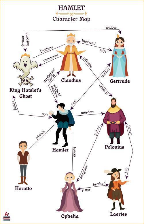 哈姆雷特人物分析