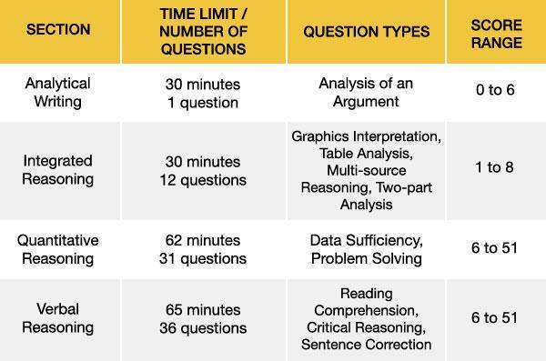 gmat考试流程